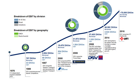 Illustration of DSV history through acquisitions